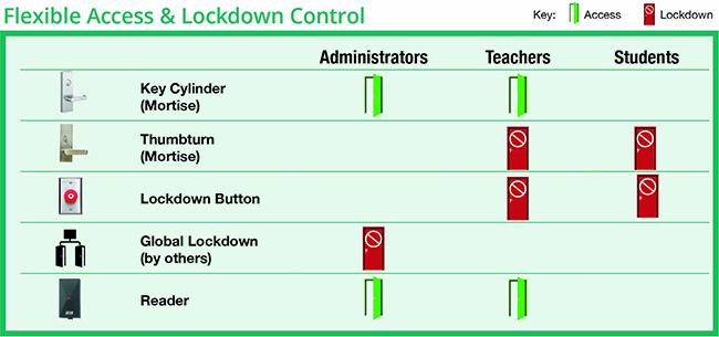 ClassroomLockdown-Chart