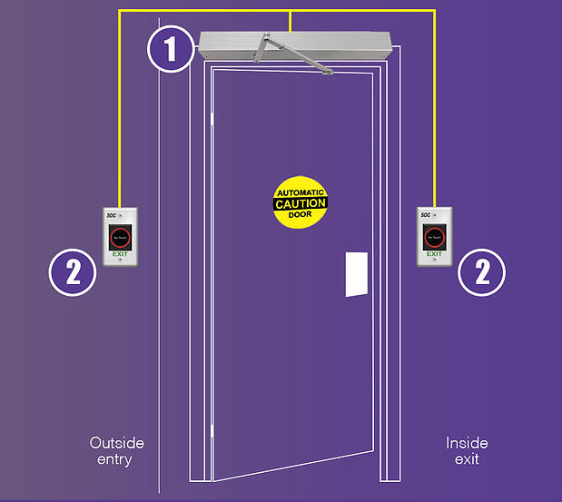 SDC_HandsFreeBathroomSolution_purple-door